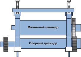 Описание: Ротационные высекальные машины серии DKG с функцией продольной резки