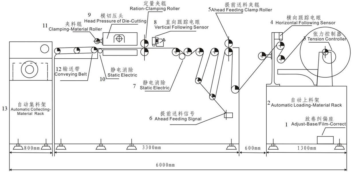 Автоматическая рулонная высекальная машина серии WQH рисунок 2